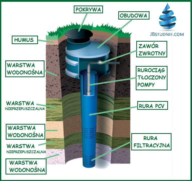 Wiercenie studni głębinowych, odwierty geotermalne
